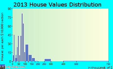 Rockford home values distribution