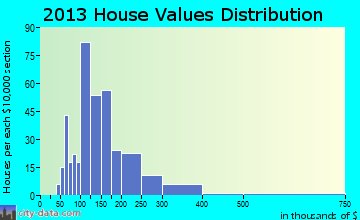 Roaming Shores home values distribution