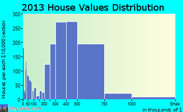Hacienda Heights home values distribution