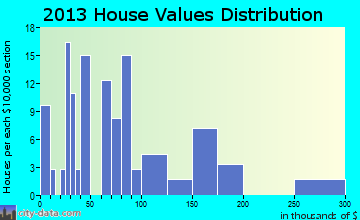 Rocky Ridge home values distribution