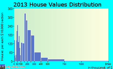 Rocky River home values distribution