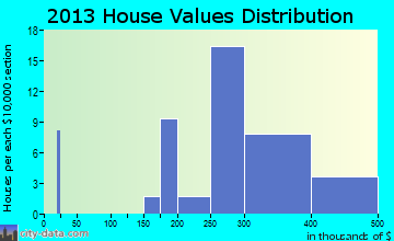 Hamilton Branch home values distribution
