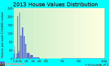 Rossford home values distribution