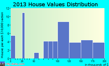 Rushville home values distribution