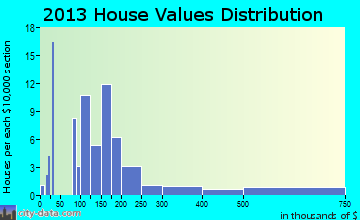 Russia home values distribution
