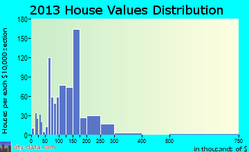 St. Clairsville home values distribution