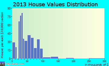Salineville home values distribution