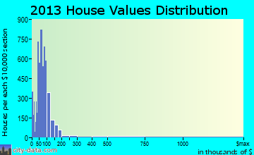 Sandusky home values distribution