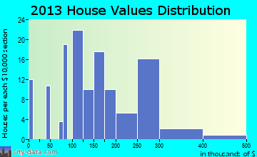 Hamilton City, CA house values