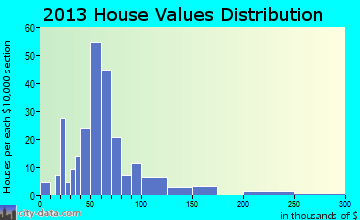 Scio home values distribution