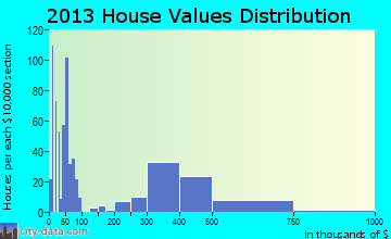 Harbison Canyon home values distribution