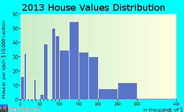 South Amherst home values distribution