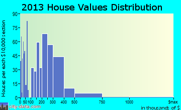 Hawaiian Gardens home values distribution