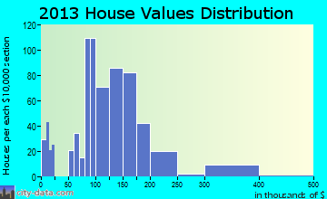 South Point home values distribution