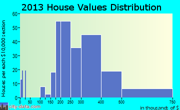 South Russell home values distribution