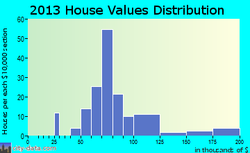 South Vienna home values distribution