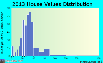 Spencerville home values distribution