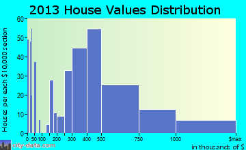 Healdsburg home values distribution