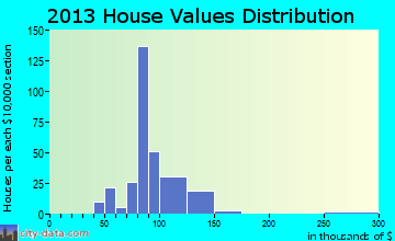 Stony Prairie home values distribution