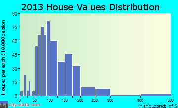Strasburg home values distribution