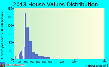 Sugarcreek home values distribution