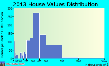 Hawthorne home values distribution