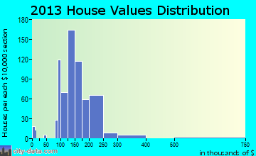 Sunbury home values distribution