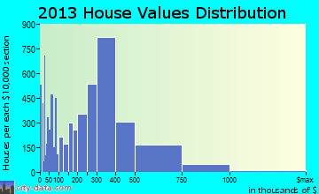Hayward home values distribution