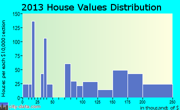 The Plains home values distribution