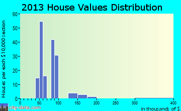 Tremont City home values distribution