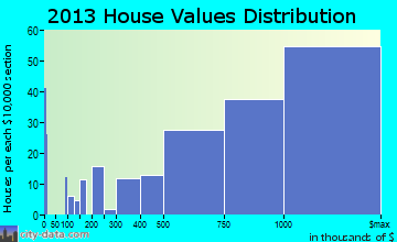 Hermosa Beach home values distribution