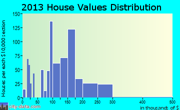 Uniontown home values distribution