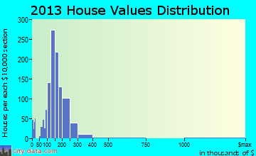 University Heights home values distribution