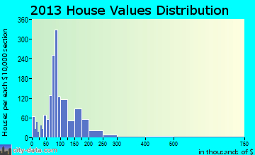 Upper Sandusky home values distribution
