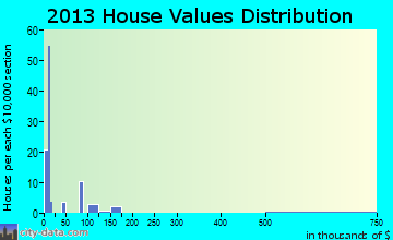 Valley Hi home values distribution