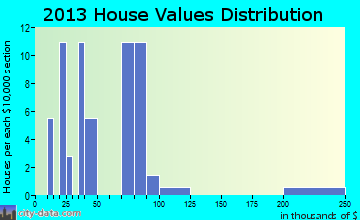 Venedocia home values distribution