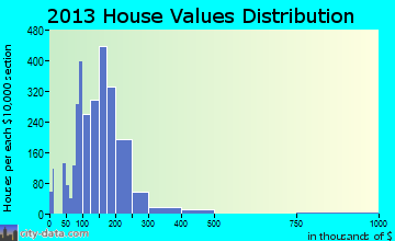 Wadsworth home values distribution