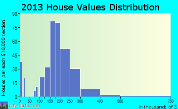 Walton Hills home values distribution