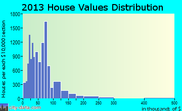 Warren home values distribution