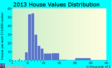 Wayne home values distribution