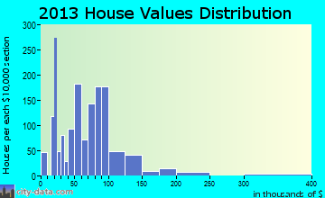 Wellston home values distribution