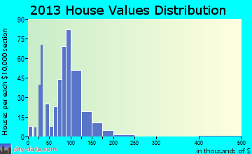 West Alexandria home values distribution