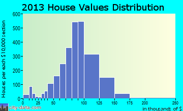 West Carrollton City home values distribution