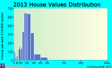 Westerville home values distribution