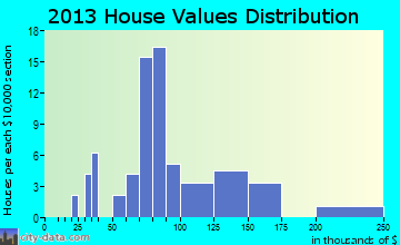 West Farmington home values distribution