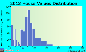 West Lafayette home values distribution