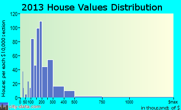 Hidden Valley Lake home values distribution