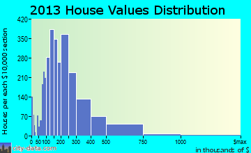 Westlake home values distribution
