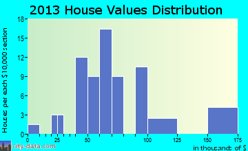 West Millgrove home values distribution