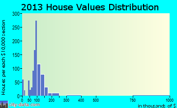 West Milton home values distribution
